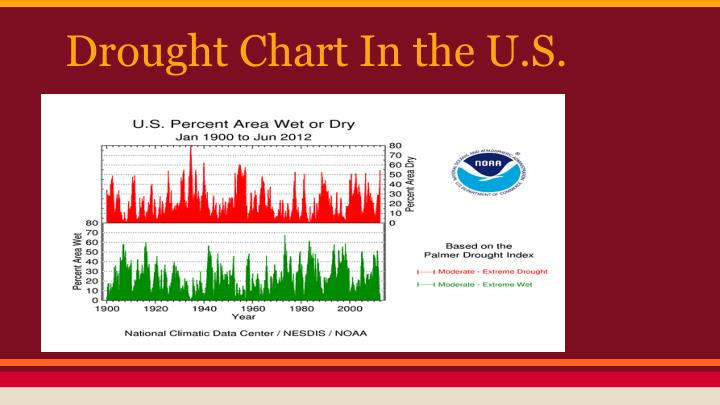 Drought Chart In the U.S.