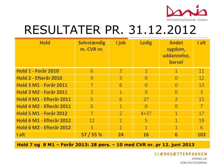 RESULTATER PR. 31.12.2012