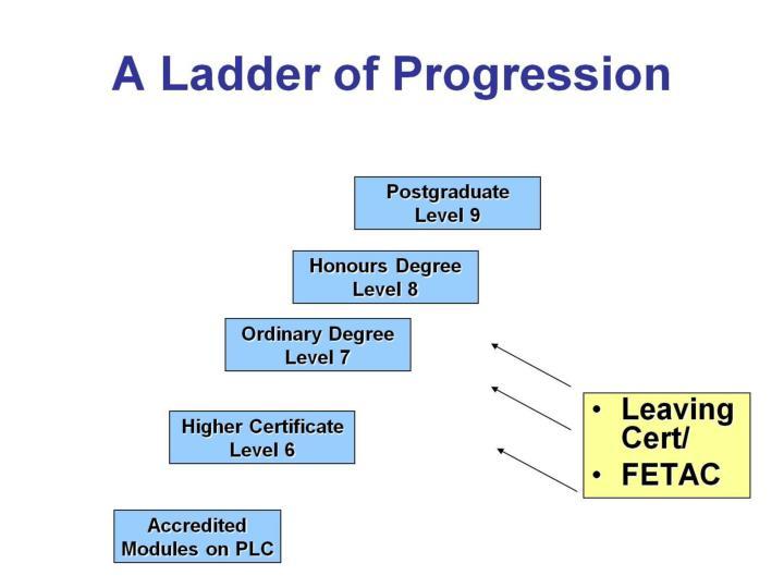 A Ladder of Progression