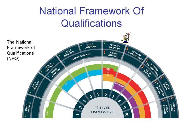 National Framework Of Qualifications