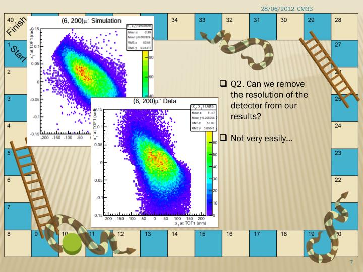 Q2. Can we remove the resolution of the detector from our results?