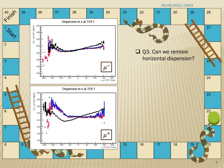 Q3. Can we remove horizontal dispersion?