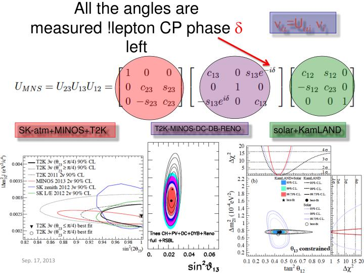 All the angles are measured lepton cp phase d left