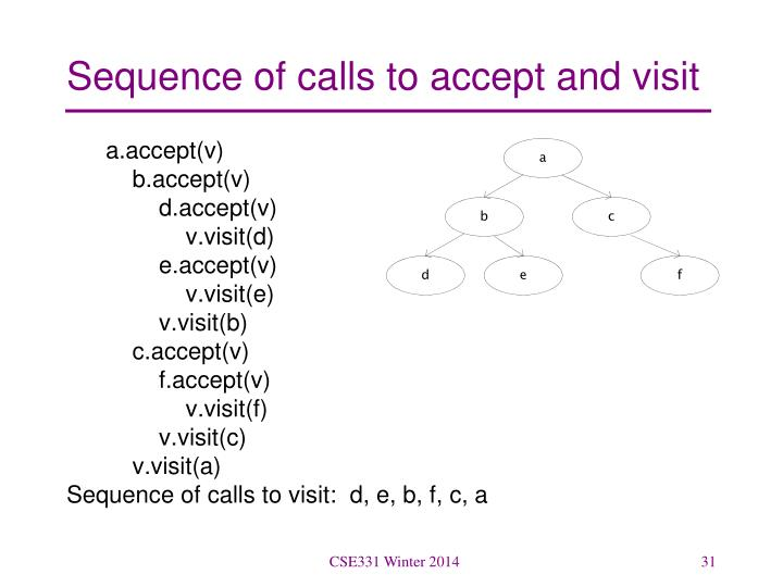 Sequence of calls to accept and visit