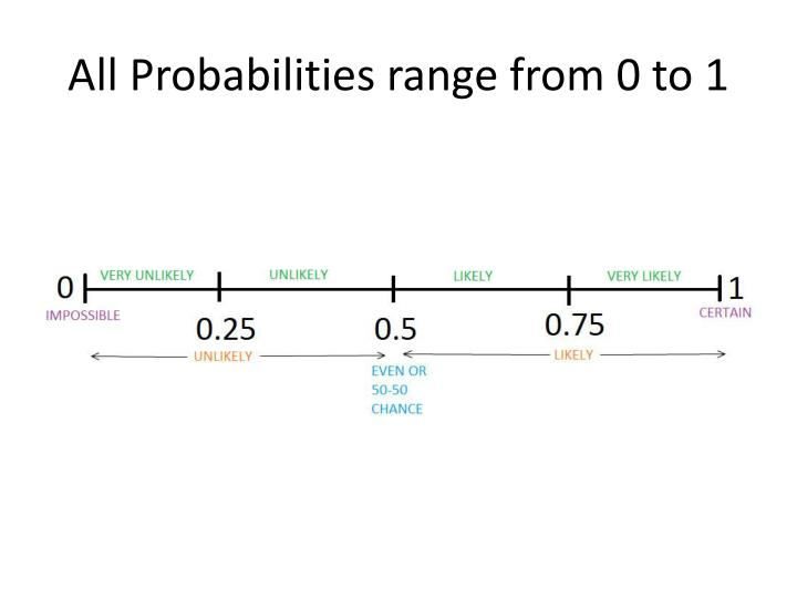 All Probabilities range from 0 to 1