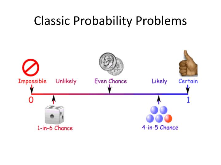 Classic Probability Problems