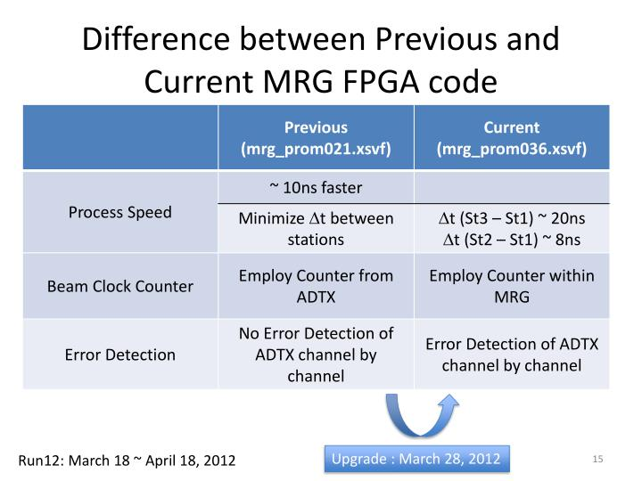 Difference between Previous and Current MRG FPGA code