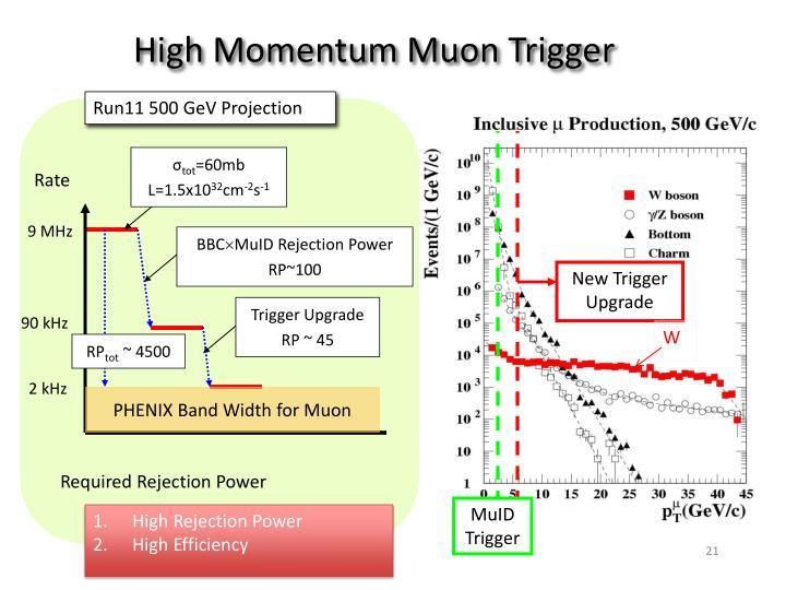 High Momentum Muon Trigger