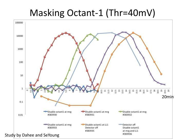 Masking Octant-1 (