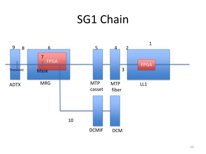 SG1 Chain