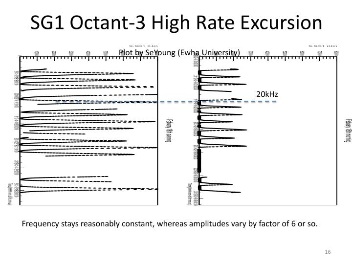 SG1 Octant-3 High Rate Excursion