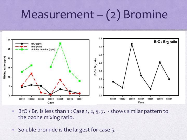 Measurement – (2) Bromine