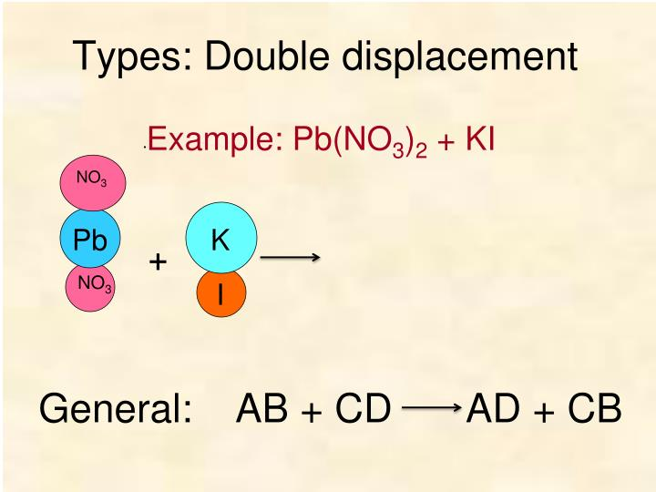 Types: Double displacement