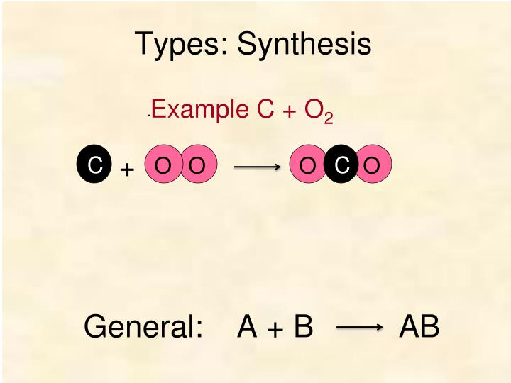 Types: Synthesis