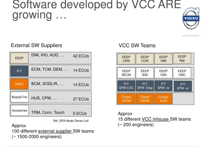Software developed by VCC ARE growing