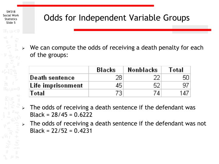 Odds for Independent Variable Groups