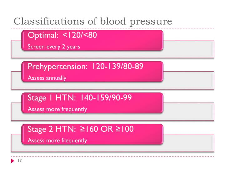 Classifications of blood pressure