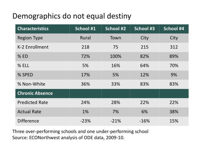 Demographics do not equal destiny