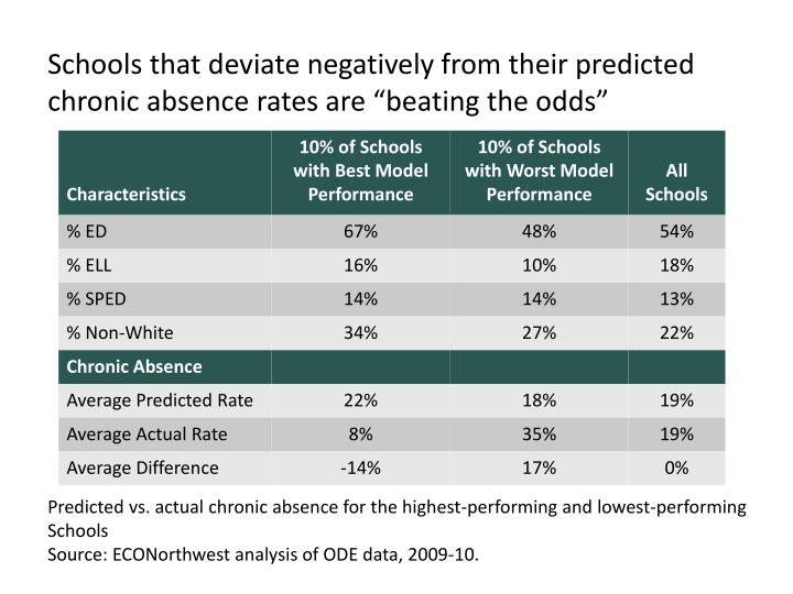 """Schools that deviate negatively from their predicted chronic absence rates are """"beating the odds"""""""