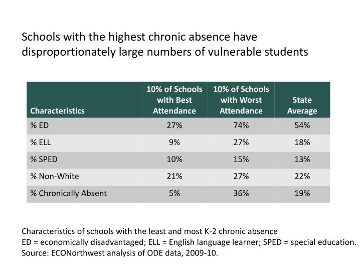 Schools with the highest chronic absence have disproportionately large numbers of vulnerable students