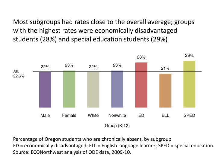 Most subgroups had rates close to