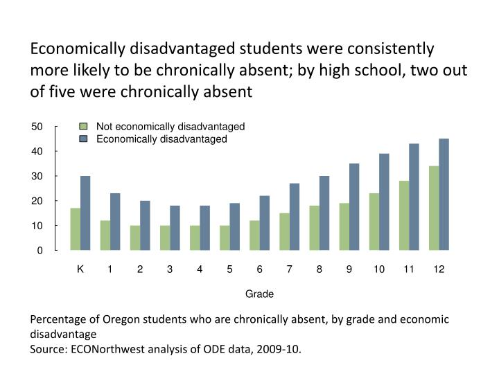 Economically disadvantaged students were consistently more likely to be chronically