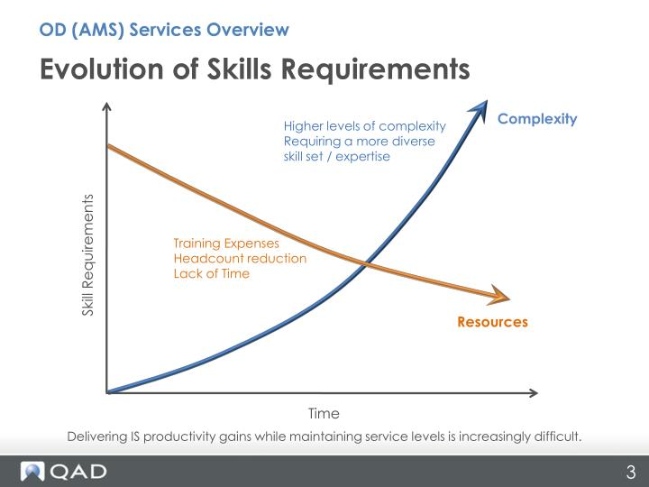 Evolution of skills requirements