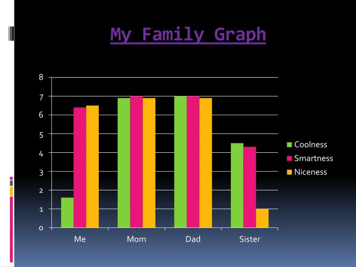 My family graph