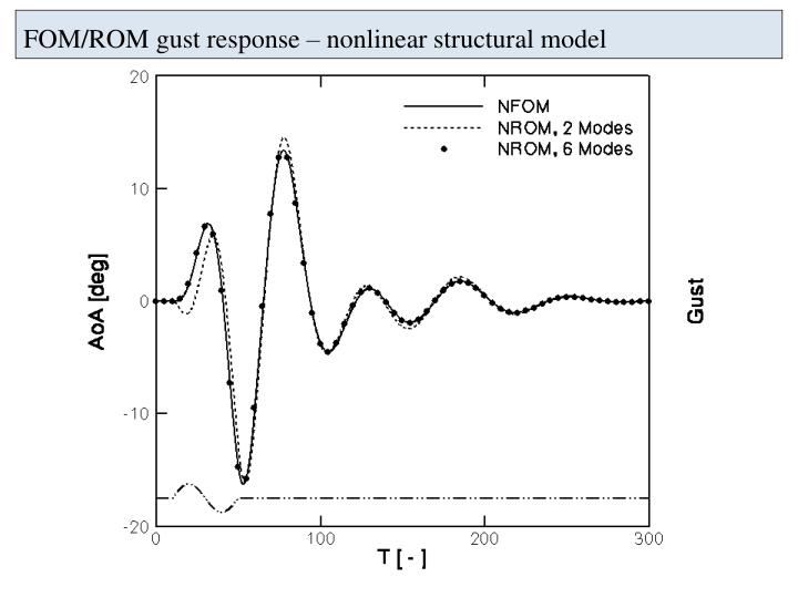 FOM/ROM gust response – nonlinear structural model
