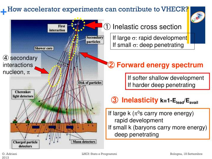 How accelerator experiments can contribute to VHECR?