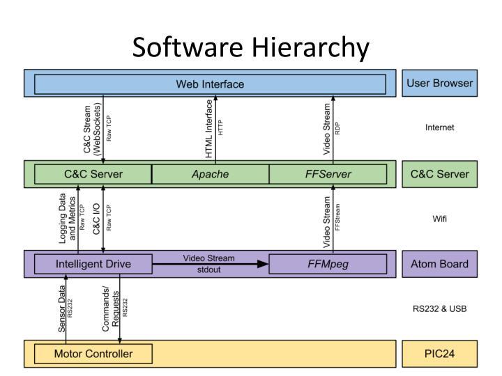 Software Hierarchy