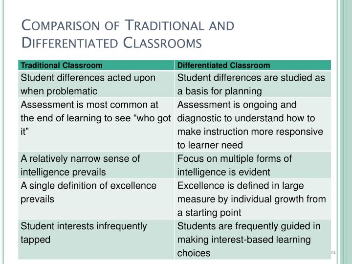Comparison of Traditional and Differentiated Classrooms