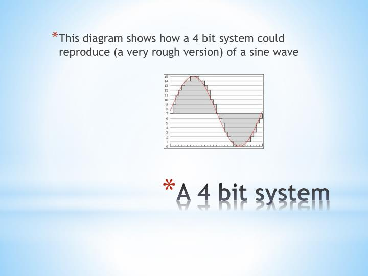 This diagram shows how a 4 bit system could reproduce (a very rough version) of a sine wave