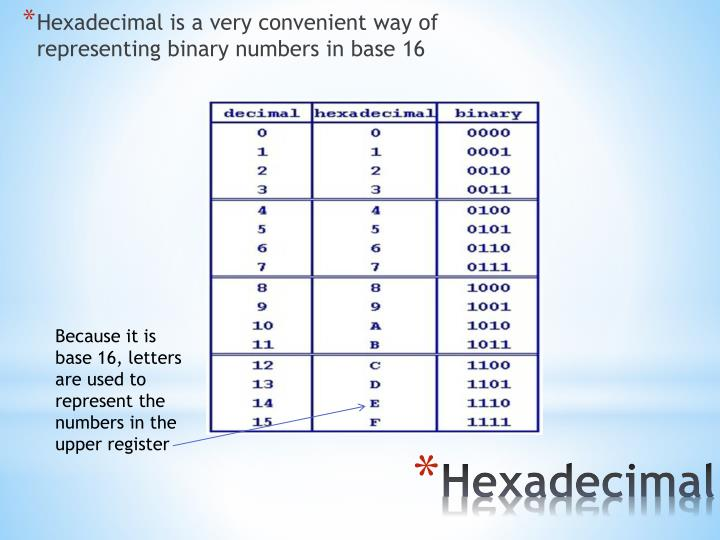 Hexadecimal is a very convenient way of representing binary numbers in base 16