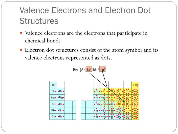 Valence electrons and electron dot structures