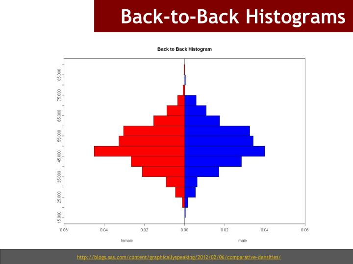 Back-to-Back Histograms
