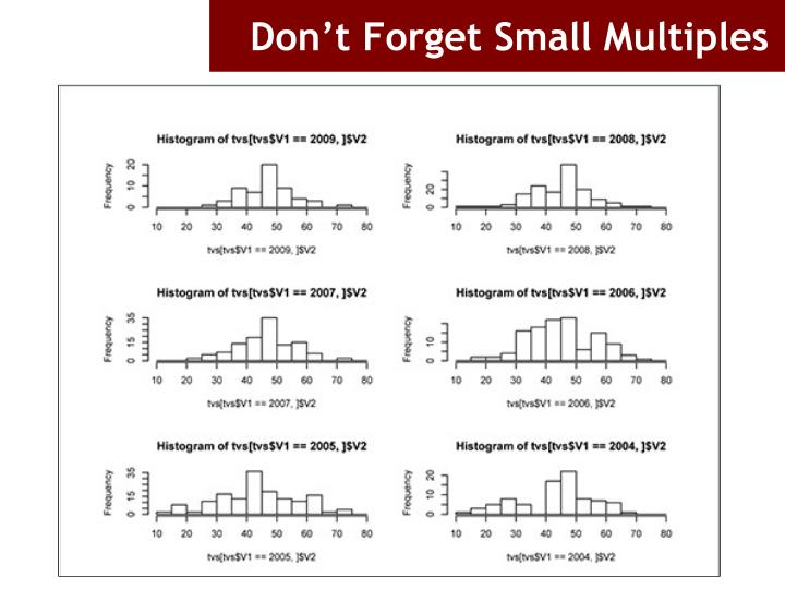 Don't Forget Small Multiples