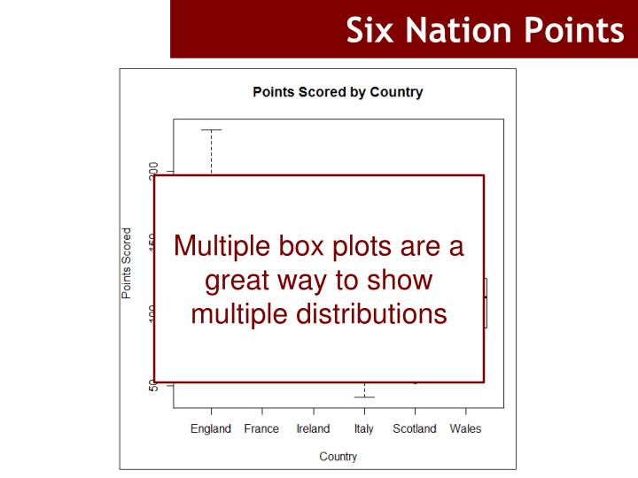 Six Nation Points