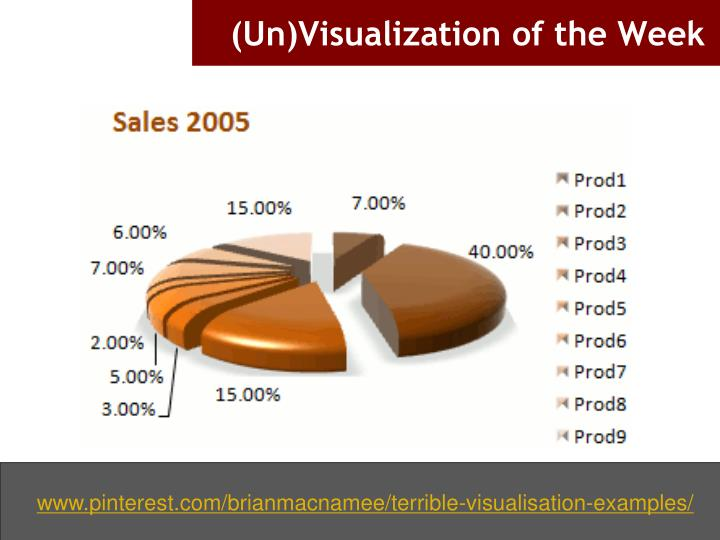 (Un)Visualization of the Week