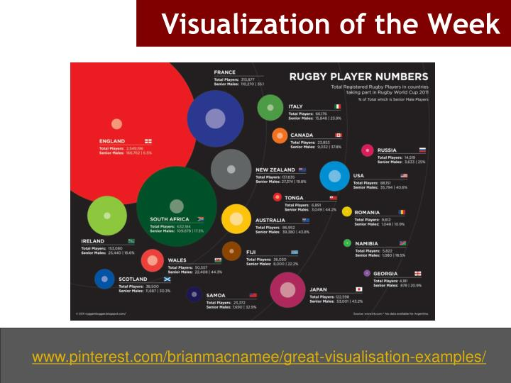 Visualization of the week
