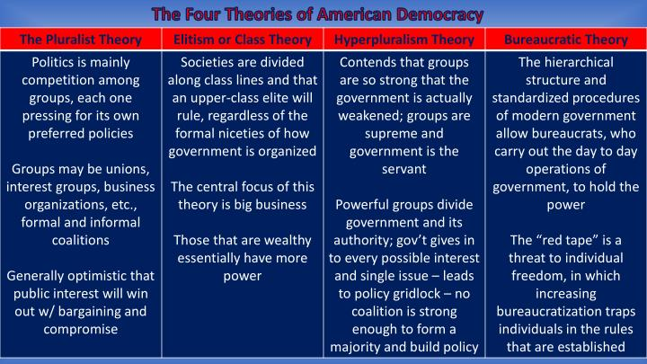 The Four Theories of American Democracy