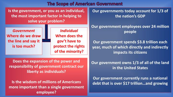 The Scope of American Government