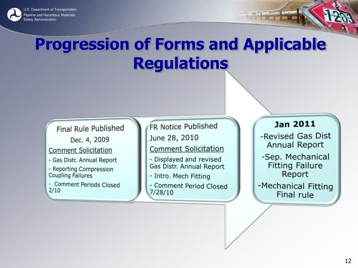 Progression of Forms and Applicable Regulations
