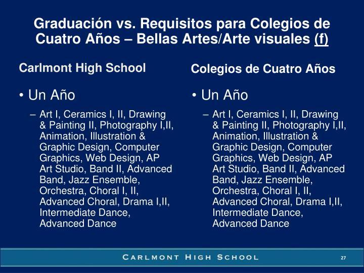 Graduación vs. Requisitos para Colegios de Cuatro Años – Bellas Artes/Arte visuales