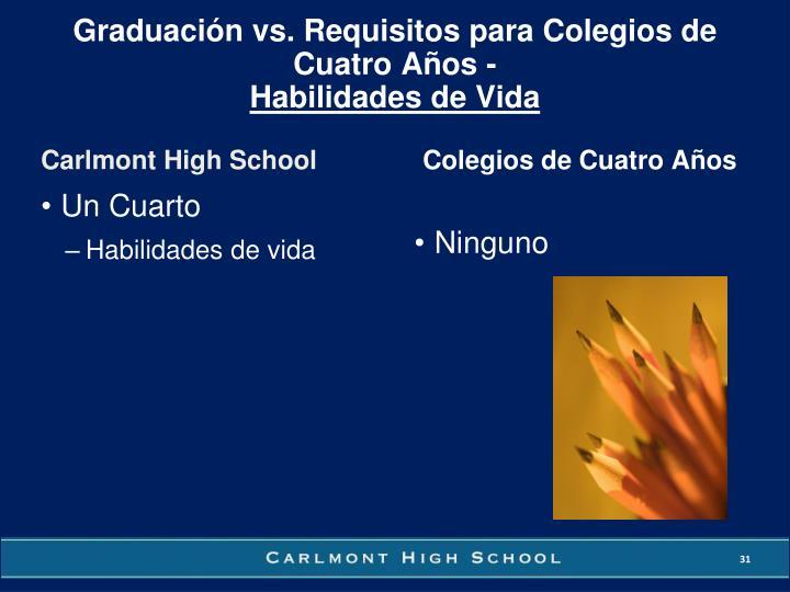 Graduación vs. Requisitos para Colegios de Cuatro Años -