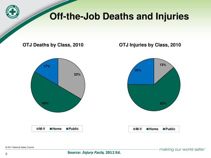 Off-the-Job Deaths and Injuries