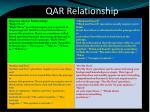 qar relationship