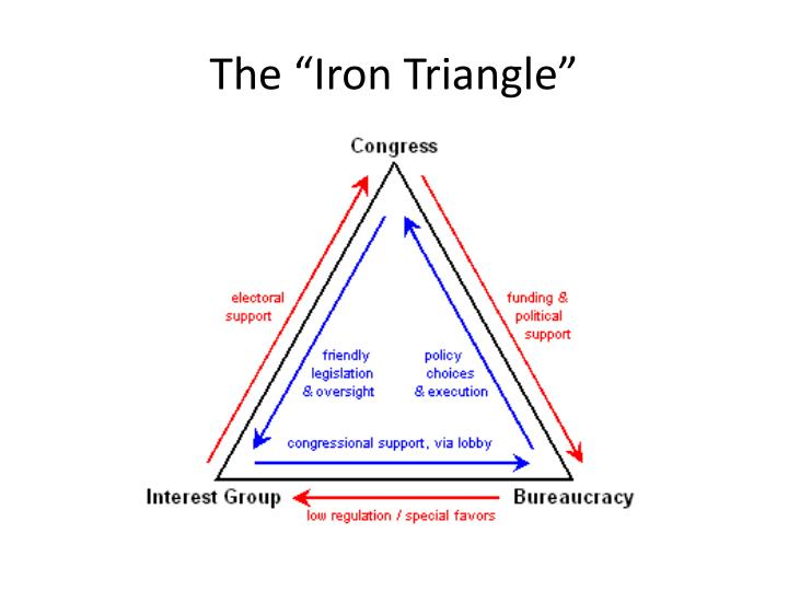"The ""Iron Triangle"""