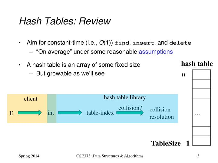 Hash Tables: Review