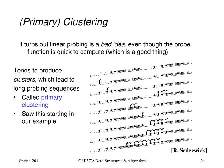 (Primary) Clustering